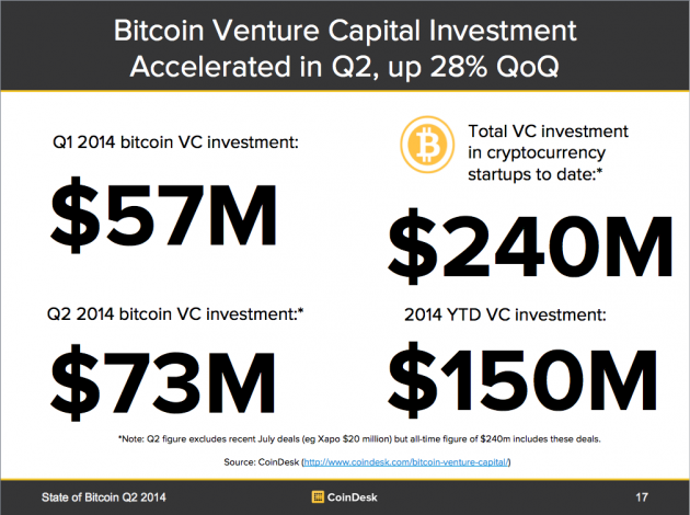 bitcoin-venture-investment-630x470