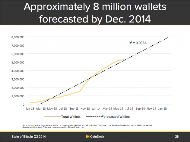 bitcoin-wallets-forecasted-630x473