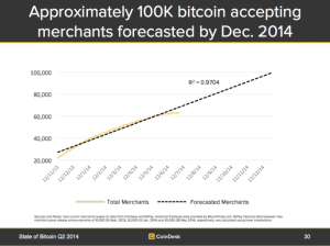 bitcoin-merchants-forecast-630x472