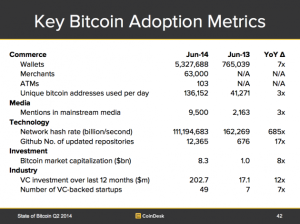 key-bitcoin-adoption-metrics-630x472