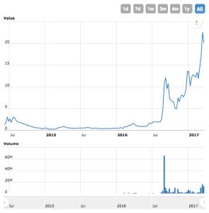 Monero Charts